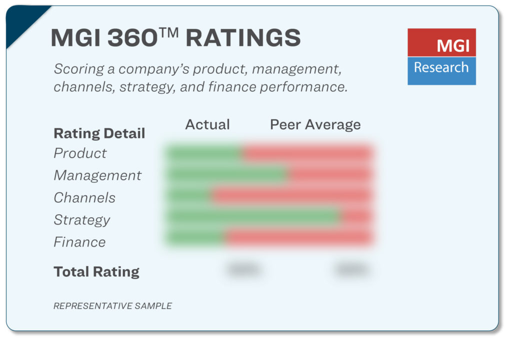 Representative sample of MGI 360 Ratings scoring with bar charts comparing a company vs. its peer group average in categories of Product, Management, Channels, Strategy, and Finance