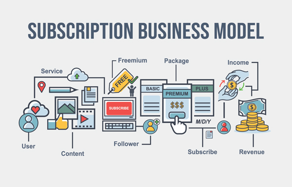 Image showing various stages of the Subscription Business Model process
